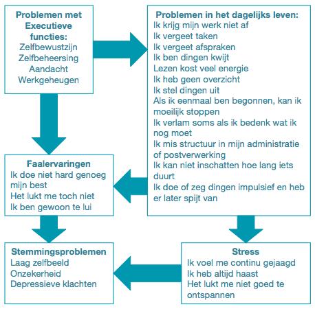 Klachtenschema ADHD